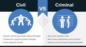 Civil Case vs Criminal Case
